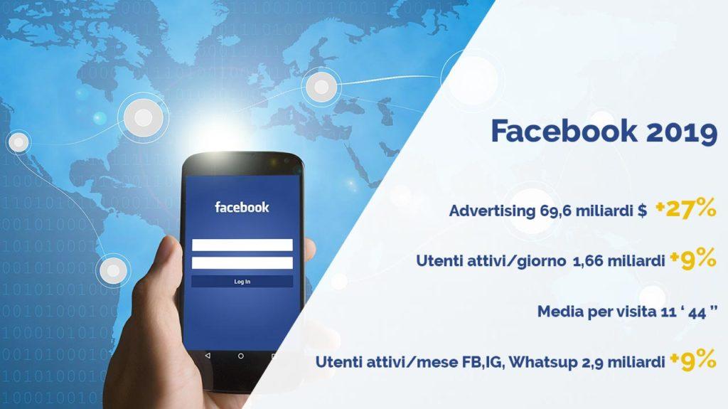 dati facebook 2019